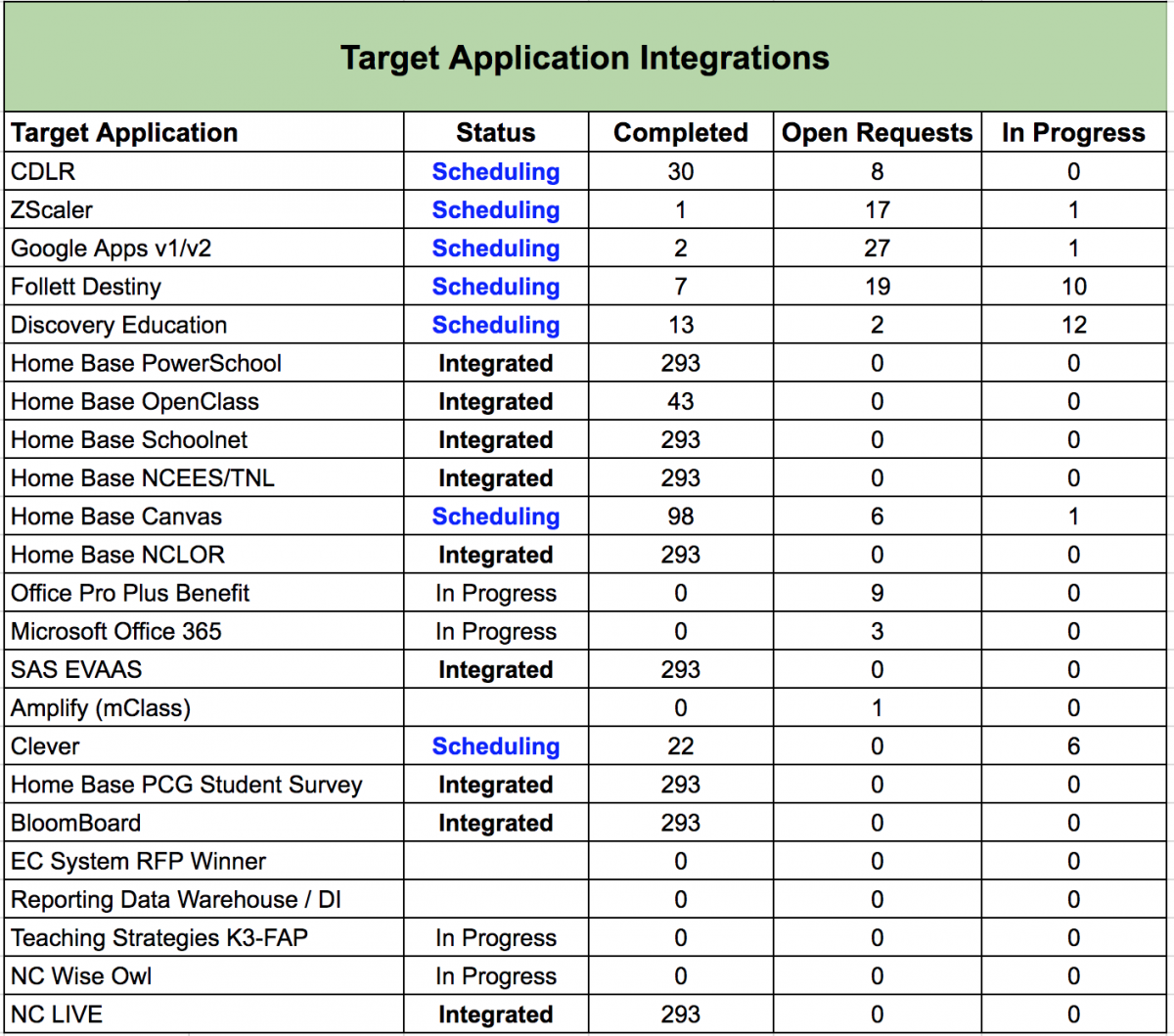 Count of Target Application Integrated